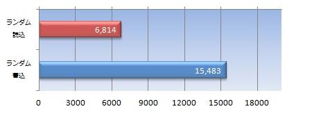 データサイズ50MBの4Kランダムアクセススコア(IOPS)
