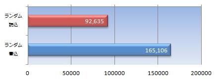 データサイズ50MBの4K QD32ランダムアクセススコア(IOPS)