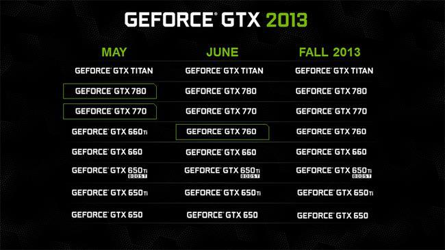 NVIDIAによる2013年度GPUラインナップ。GeForce GTX 760はGeForce GTX 660Tiの後継モデルにあたる