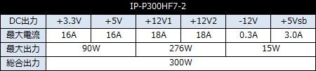 IP_P300HF7-2_450x101