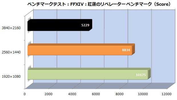91_ffxiv_score_620x350