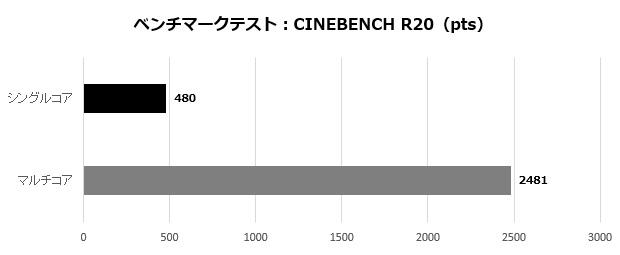 B450PlusRyzen3500_102_cinebench20_620x255