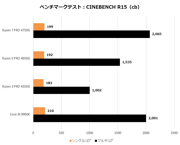 Ryzen_4000_001_CinebenchR15_620x500