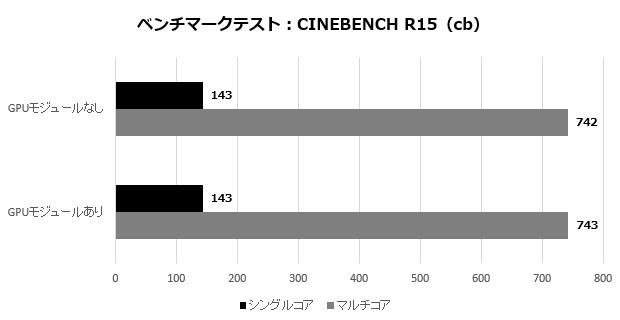 pb60g_101_cinebench_620x320