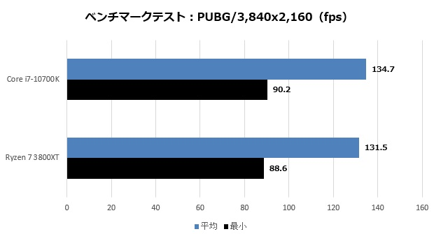 RTX3080test_017_pubg_4K_620x335